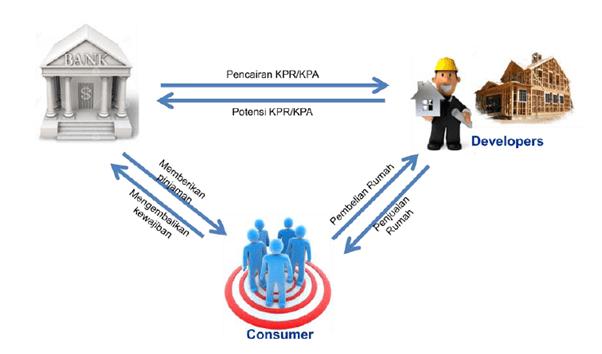 Diagram KPR - inirumah.com